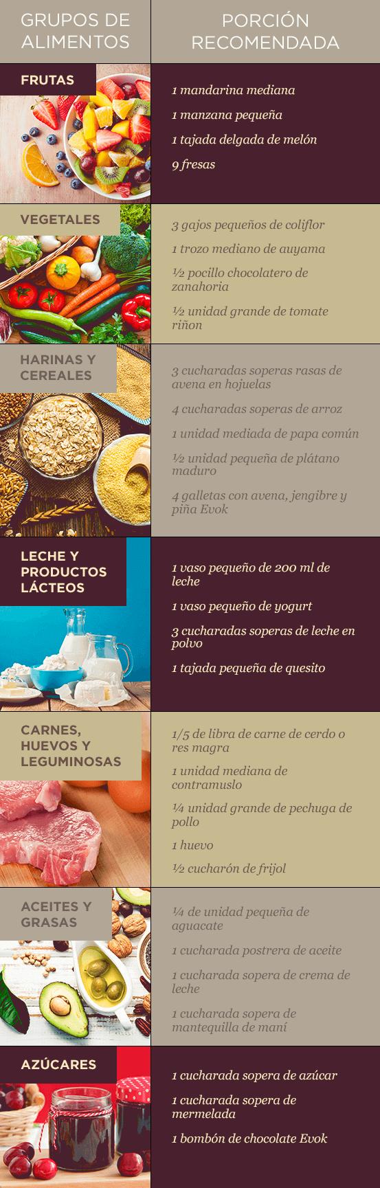 Conoce aquí las porciones de alimentos recomendadas de algunos grupos de alimentos